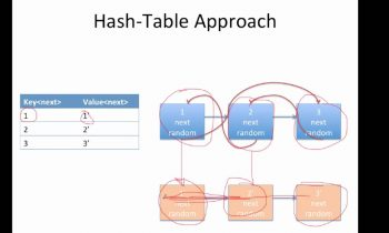 Google Interview Question: Copy Linked List with Special Pointer