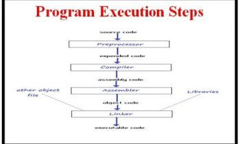 Compiler Design:Program Execution Steps