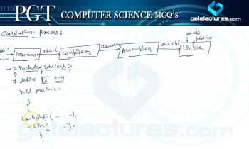 DSSSB KVS PGT Computer Science Compiler Design 50 Best MCQ's with Theory