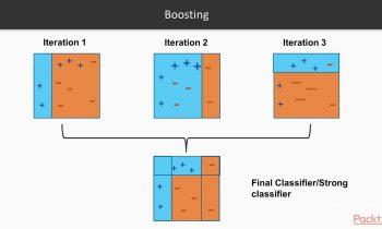Extending Machine Learning Algorithms – AdaBoost Classifier | packtpub.com