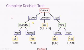 Decision Tree Learning using ID3 Algorithm | Artificial intelligence | Machine Learning