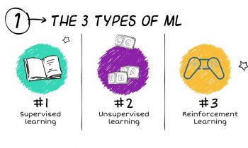 The 3 Types of Machine Learning Algorithms